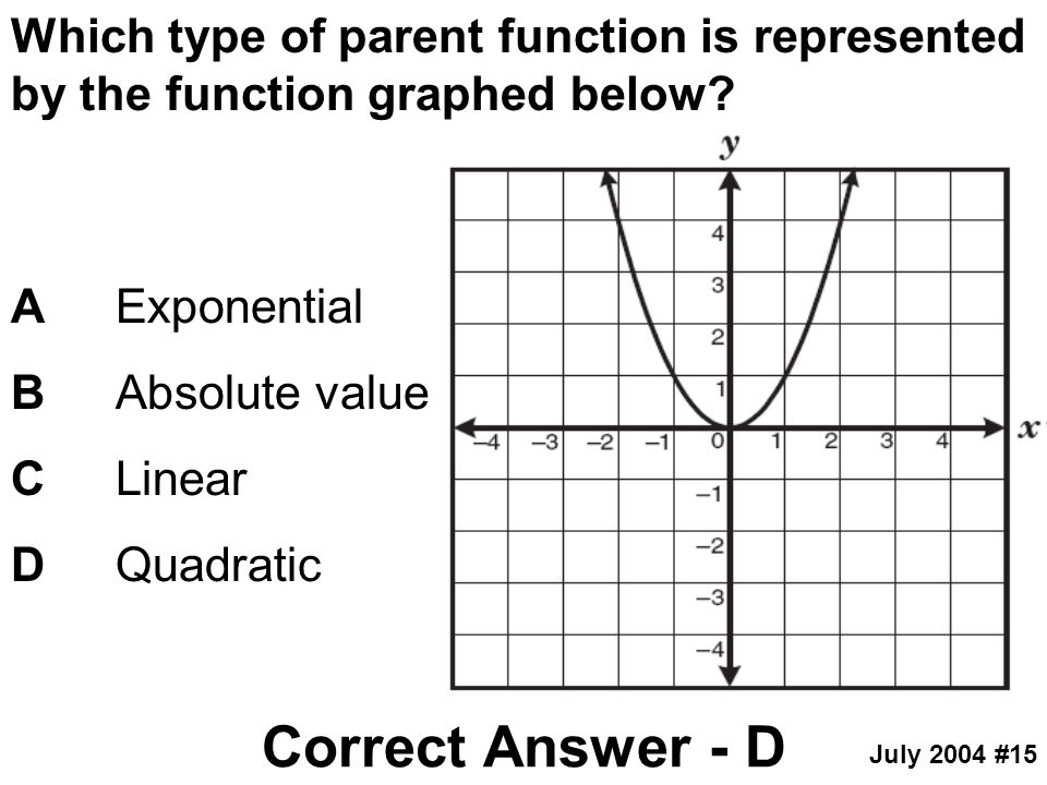 Which type of parent function is represented by the function graphed below