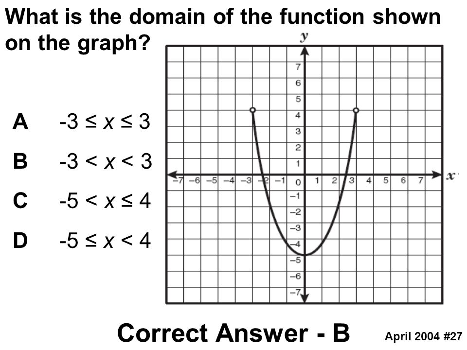 What is the domain of the function shown on the graph