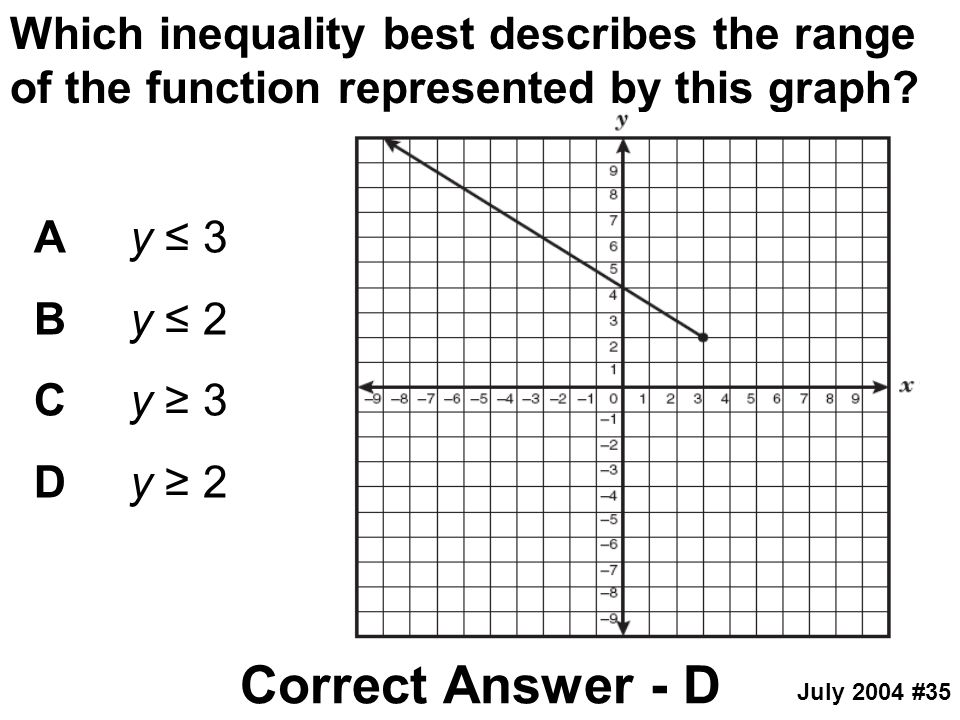 Which inequality best describes the range of the function represented by this graph