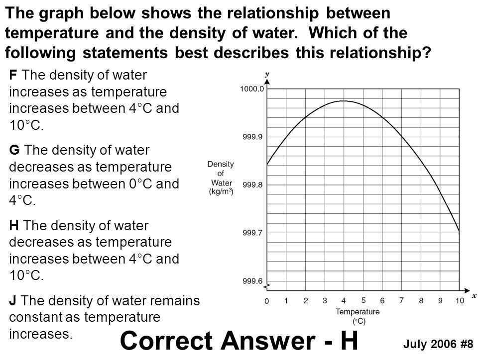 The graph below shows the relationship between temperature and the density of water. Which of the following statements best describes this relationship