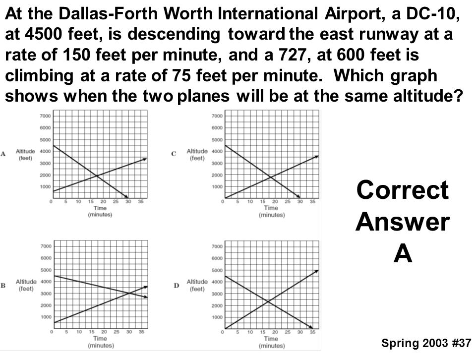 At the Dallas-Forth Worth International Airport, a DC-10, at 4500 feet, is descending toward the east runway at a rate of 150 feet per minute, and a 727, at 600 feet is climbing at a rate of 75 feet per minute. Which graph shows when the two planes will be at the same altitude