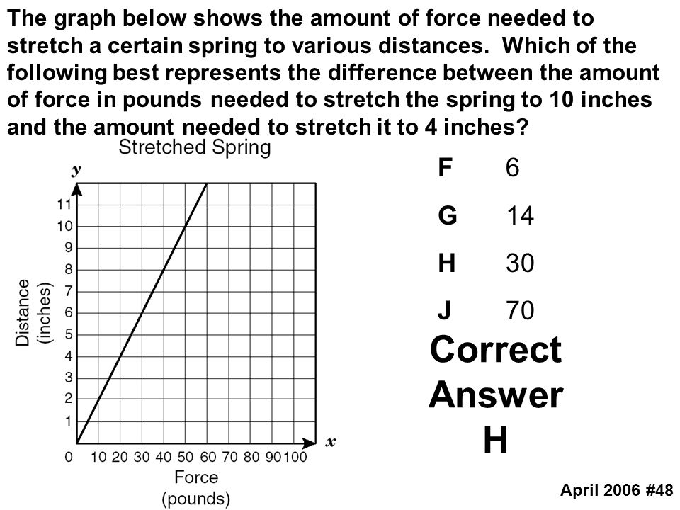 The graph below shows the amount of force needed to stretch a certain spring to various distances. Which of the following best represents the difference between the amount of force in pounds needed to stretch the spring to 10 inches and the amount needed to stretch it to 4 inches