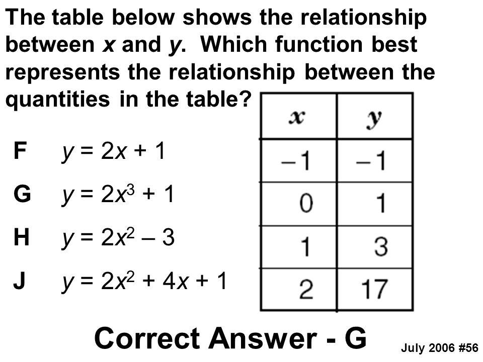 Correct Answer - G F y = 2x + 1 G y = 2x3 + 1 H y = 2x2 – 3