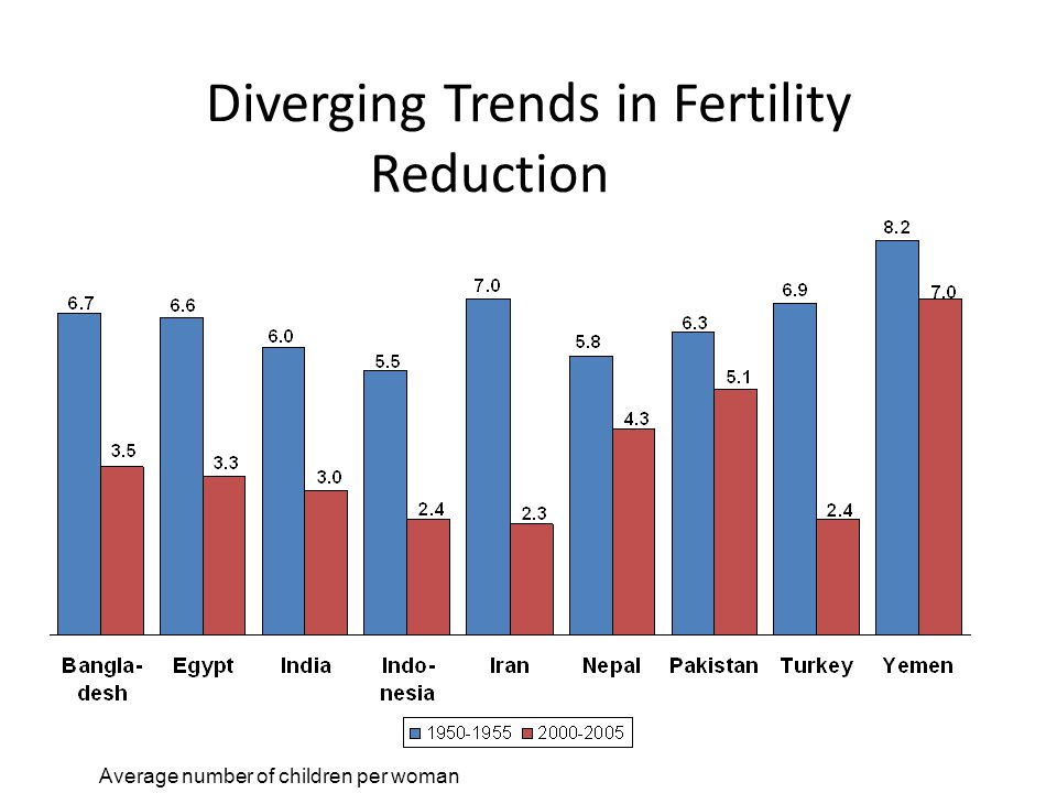 Diverging Trends in Fertility Reduction
