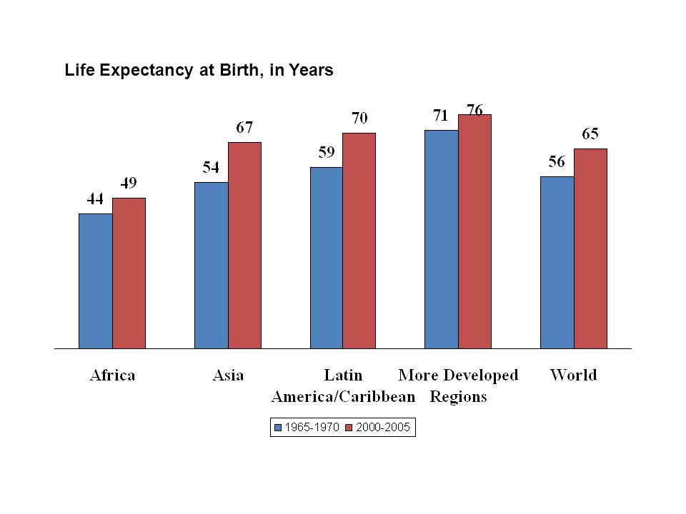 Life Expectancy at Birth, in Years
