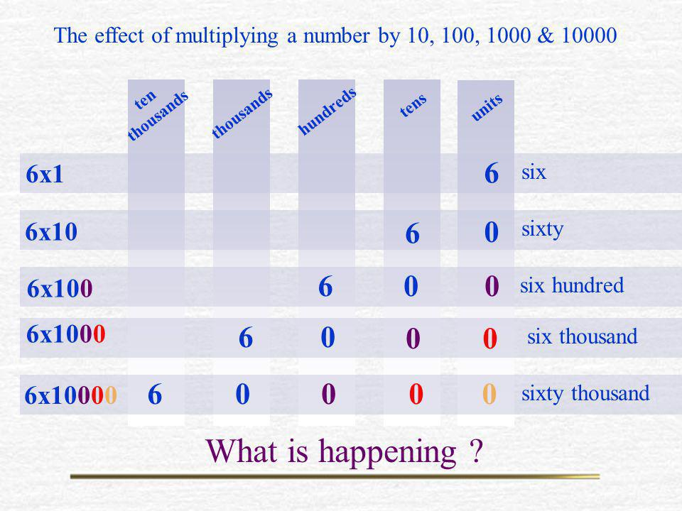 The effect of multiplying a number by 10, 100, 1000 & 10000
