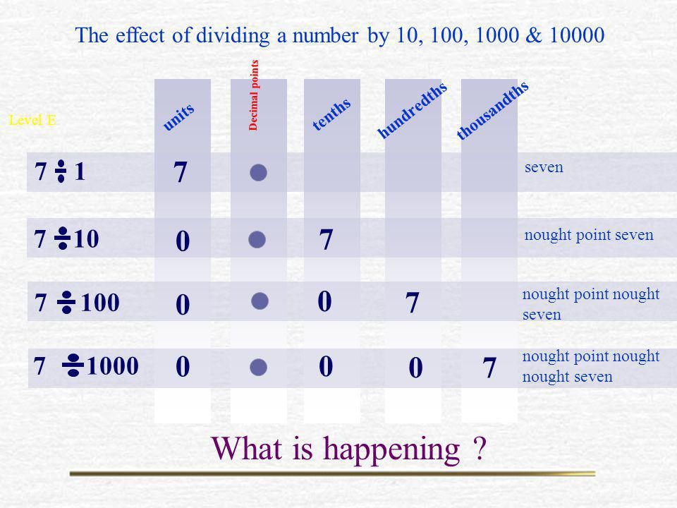 The effect of dividing a number by 10, 100, 1000 & 10000