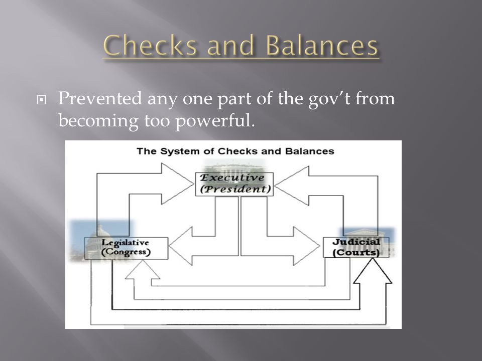 Checks and Balances Prevented any one part of the gov't from becoming too powerful.