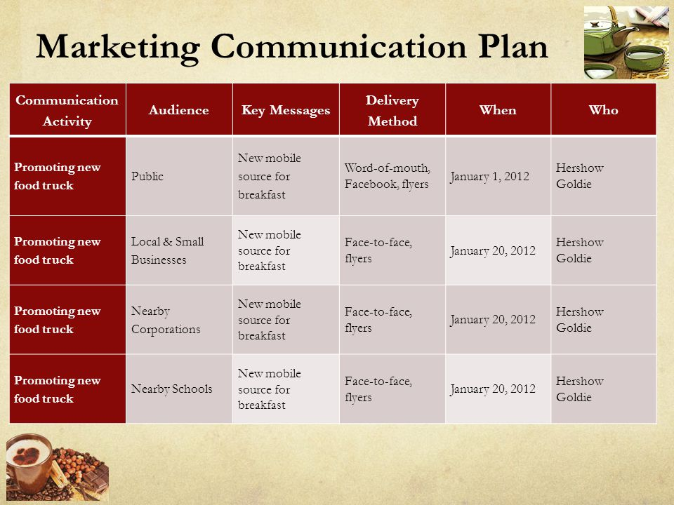 Marketing Communication Plan Communication Activity