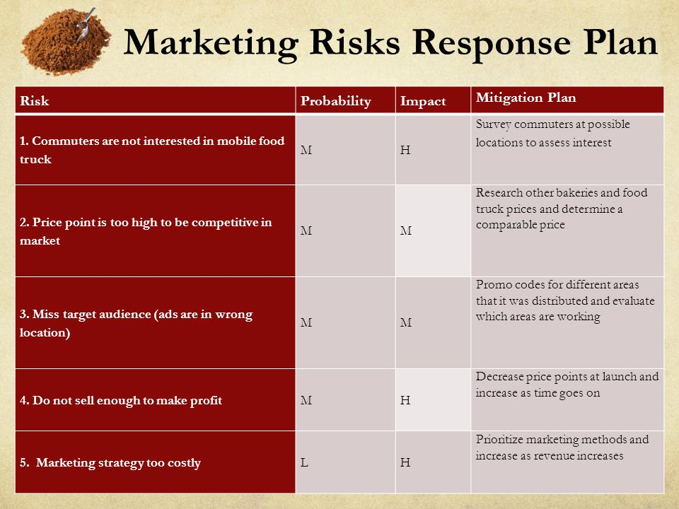 Marketing Risks Response Plan