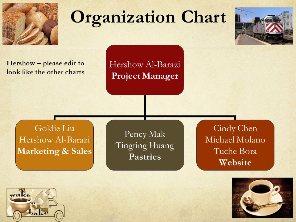 Organization Chart Hershow – please edit to look like the other charts
