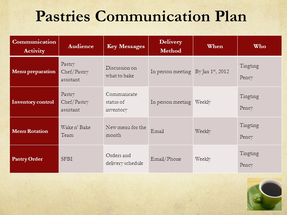 Pastries Communication Plan Communication Activity