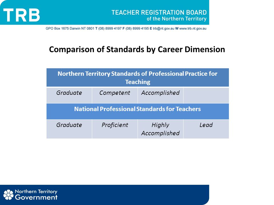 Comparison of Standards by Career Dimension