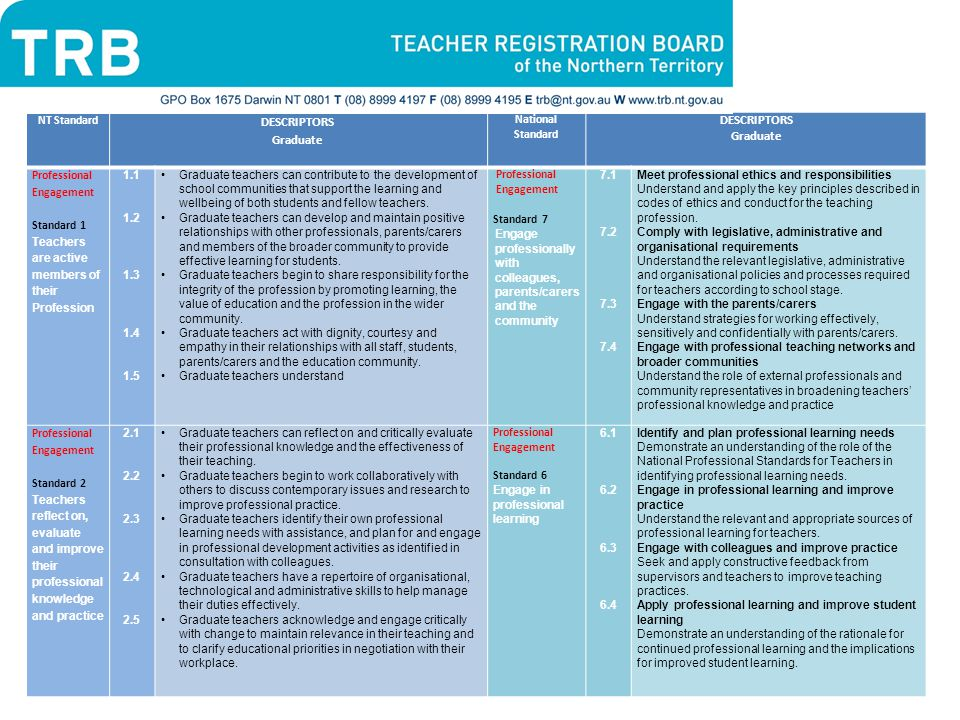 DESCRIPTORS Graduate NT Standard National Standard