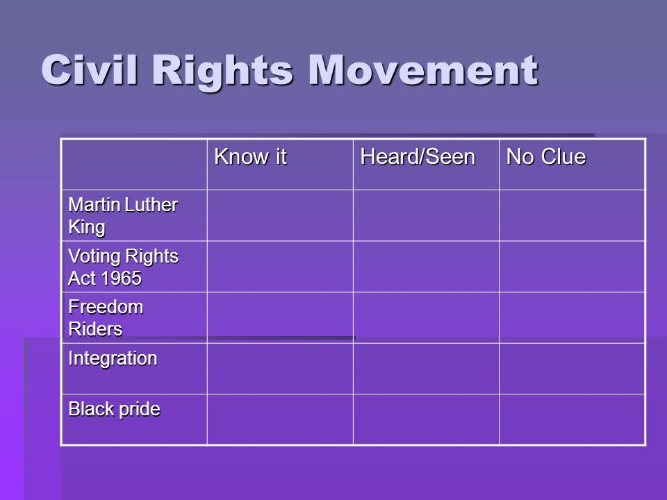 Civil Rights Movement Know it Heard/Seen No Clue Martin Luther King