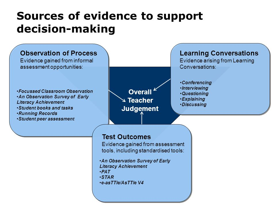 Sources of evidence to support decision-making