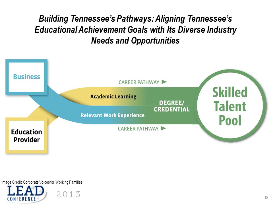 Building Tennessee's Pathways: Aligning Tennessee's Educational Achievement Goals with Its Diverse Industry Needs and Opportunities