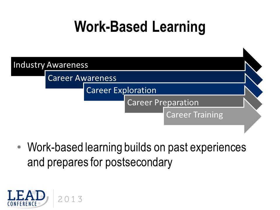 Work-Based Learning Industry Awareness. Career Awareness. Career Exploration. Career Preparation.