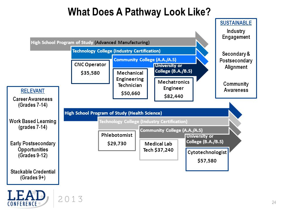 What Does A Pathway Look Like