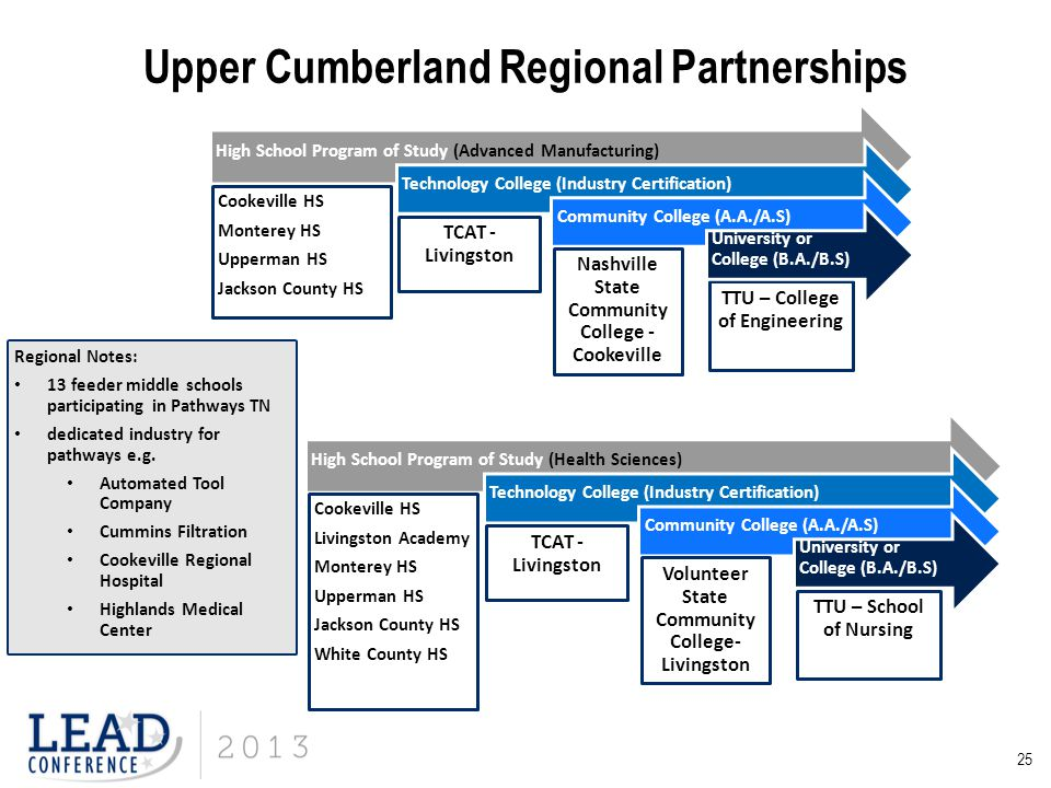 Upper Cumberland Regional Partnerships