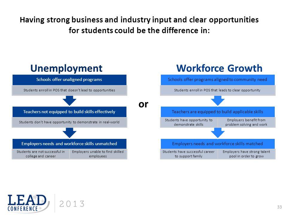 Unemployment Workforce Growth or