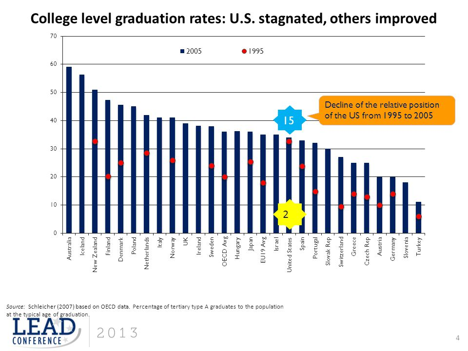 College level graduation rates: U.S. stagnated, others improved