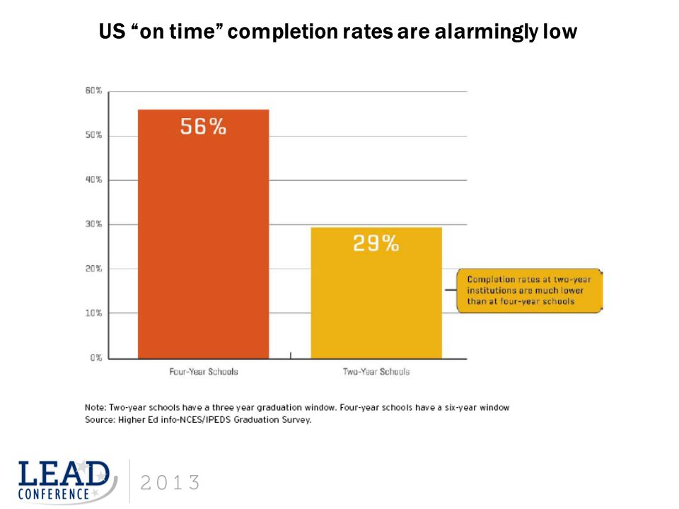 US on time completion rates are alarmingly low