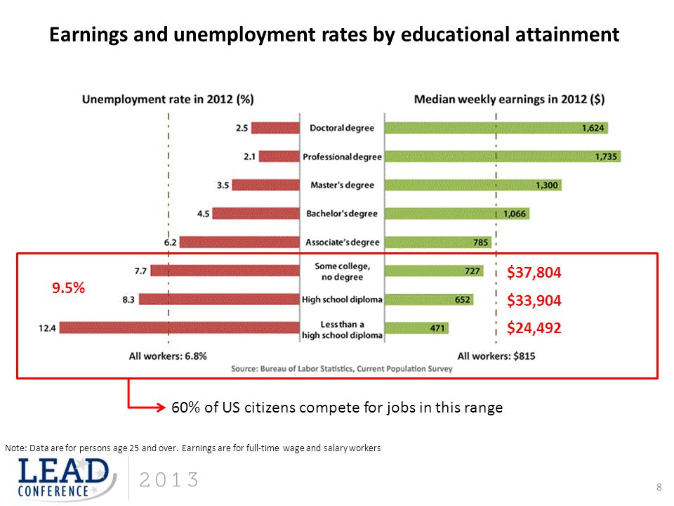 Earnings and unemployment rates by educational attainment