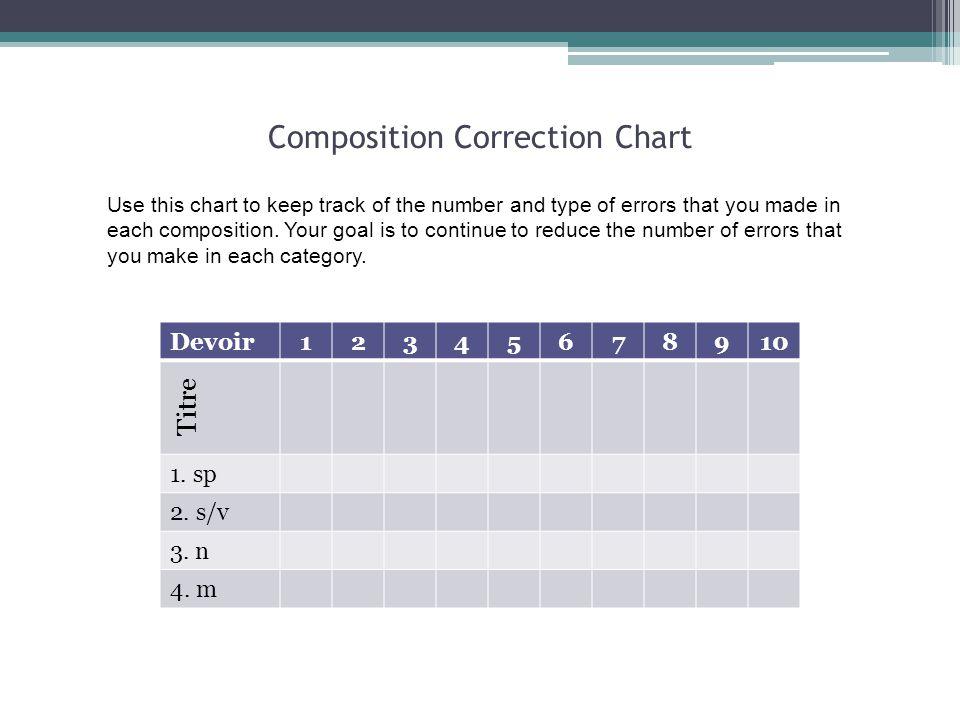 Composition Correction Chart
