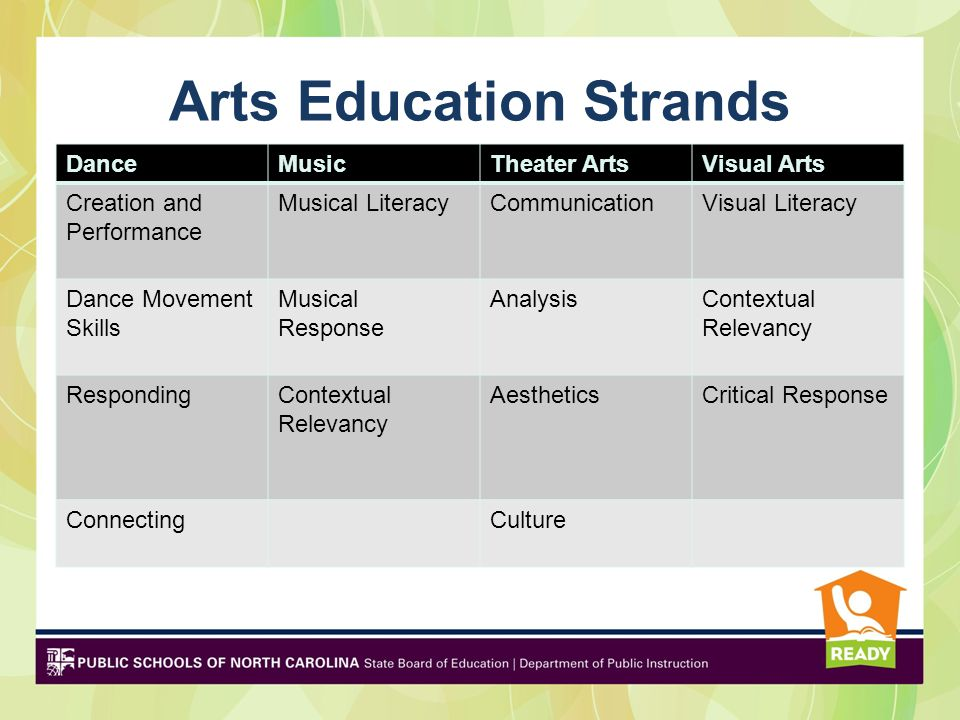 Arts Education Strands