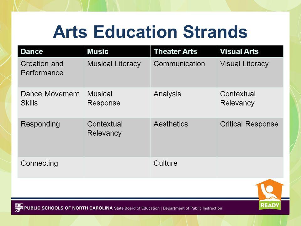 Arts Education Strands