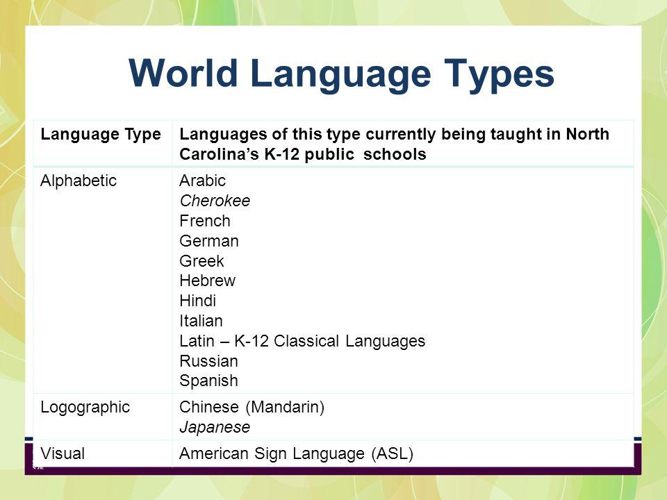 World Language Types Language Type