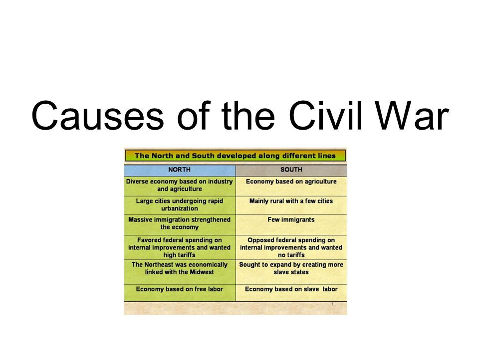 the causes of the civil war in america From the days of yore, the northern and southern states of america were struggling against each other in 1787 differences cropped up between the federal and the democratic classes and the economic.