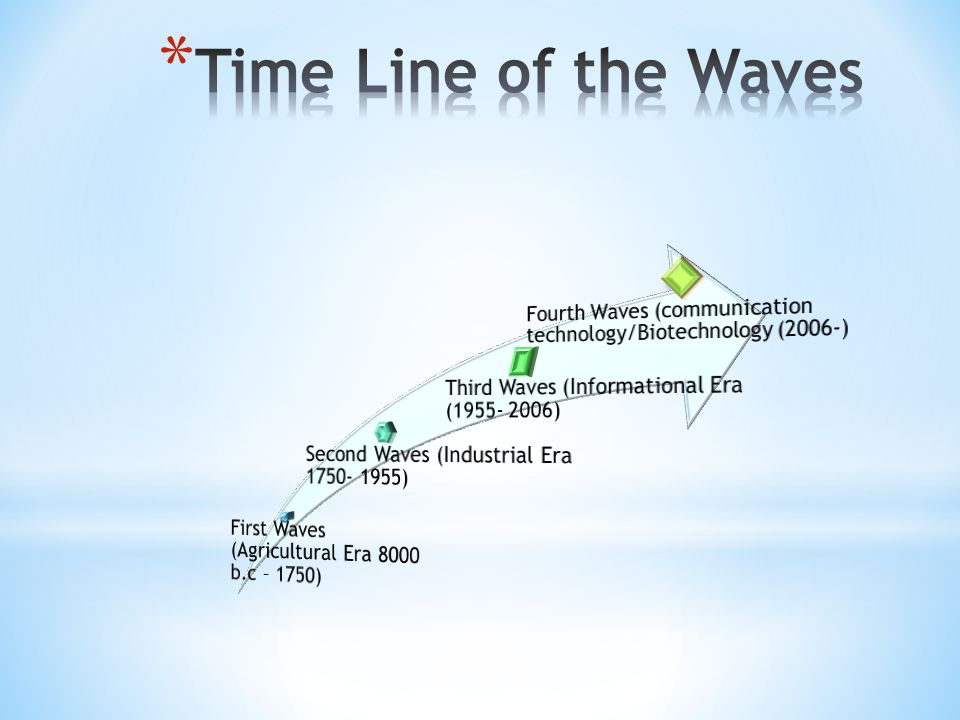 Time Line of the Waves Second Waves (Industrial Era 1750- 1955)