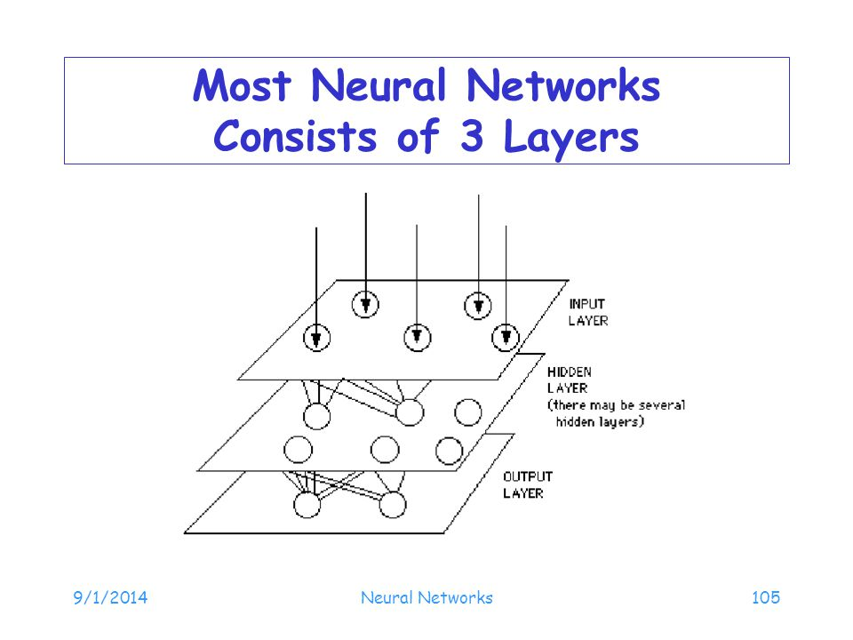 Most Neural Networks Consists of 3 Layers