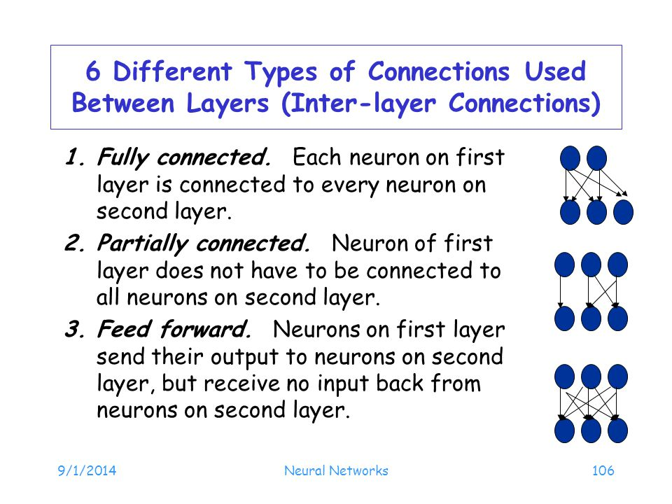 6 Different Types of Connections Used Between Layers (Inter-layer Connections)