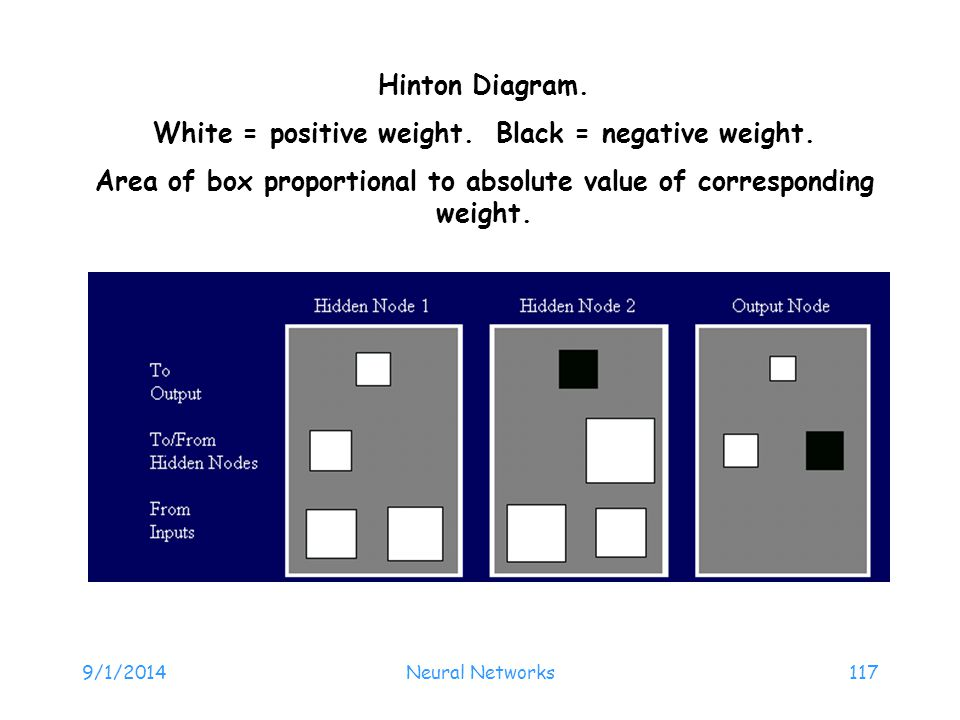 White = positive weight. Black = negative weight.