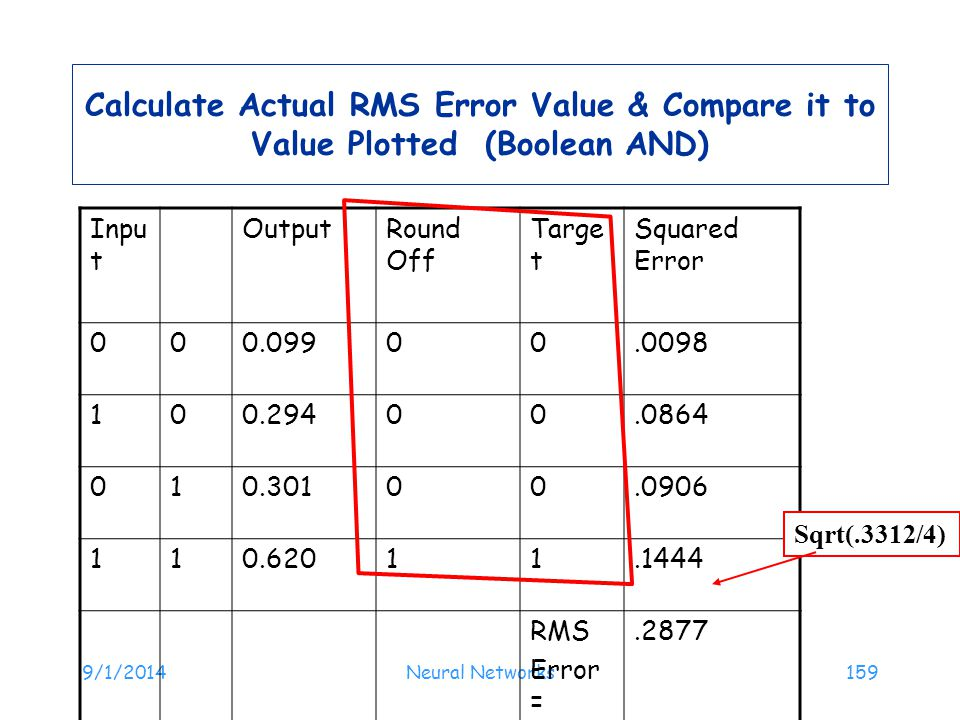 Calculate Actual RMS Error Value & Compare it to Value Plotted (Boolean AND)
