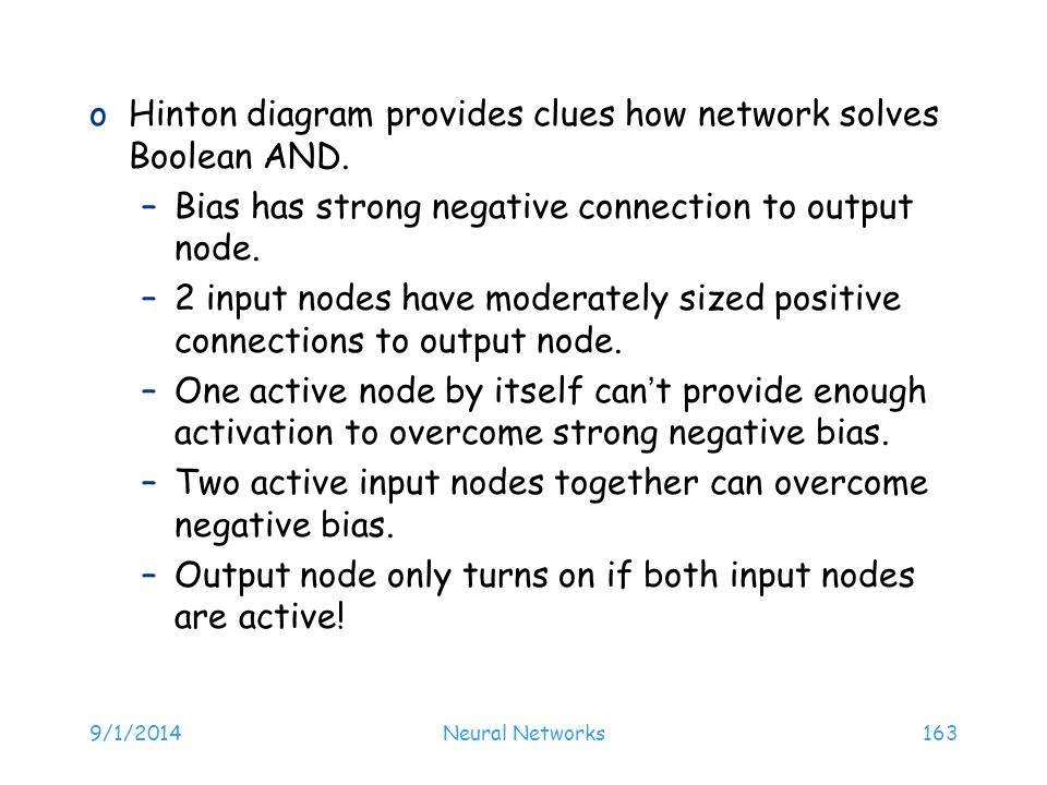 Hinton diagram provides clues how network solves Boolean AND.