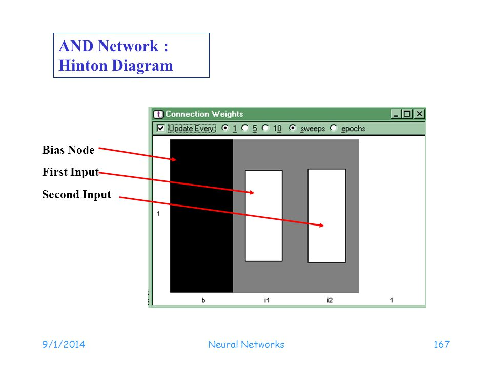 AND Network : Hinton Diagram