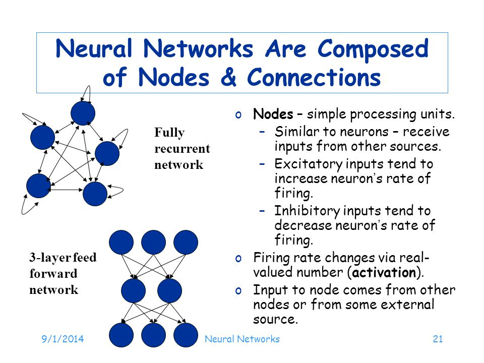 Neural Networks Are Composed of Nodes & Connections