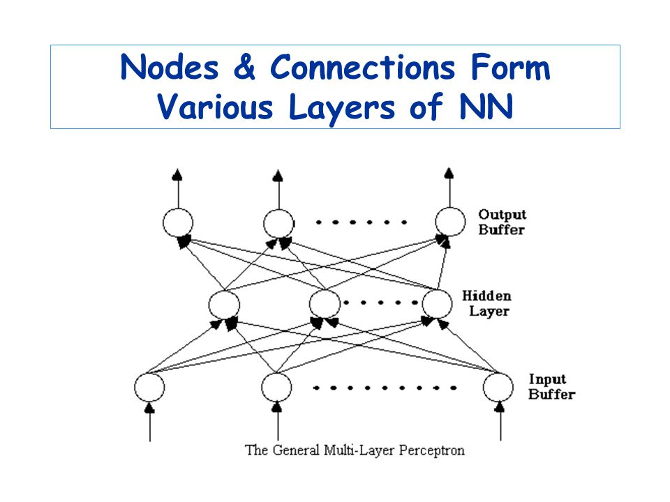 Nodes & Connections Form Various Layers of NN