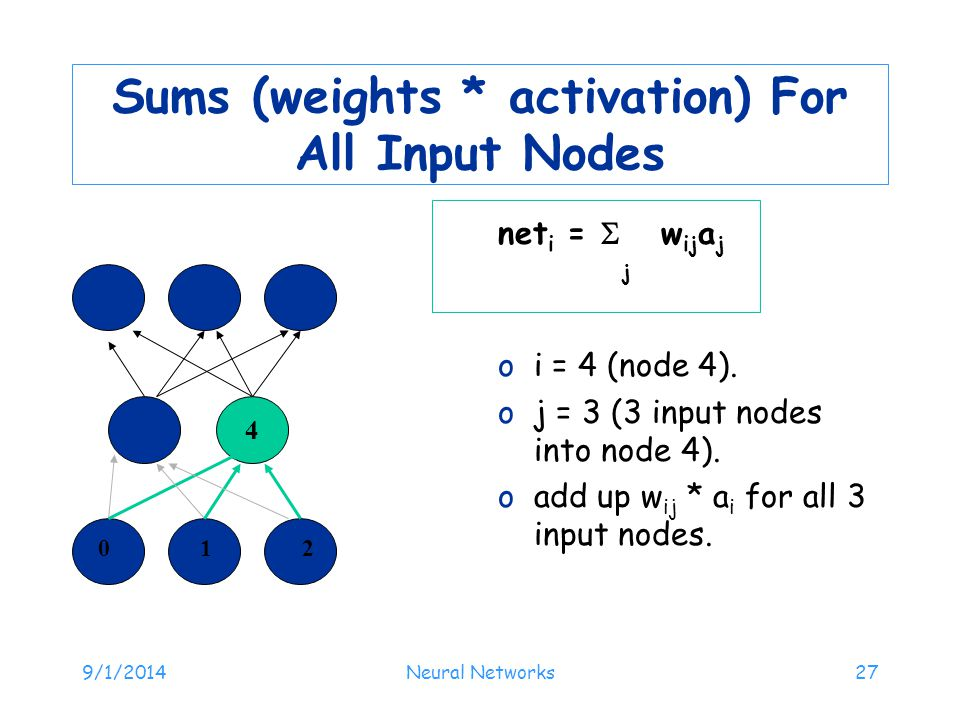 Sums (weights * activation) For All Input Nodes