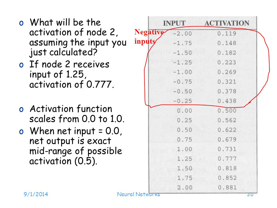 If node 2 receives input of 1.25, activation of 0.777.