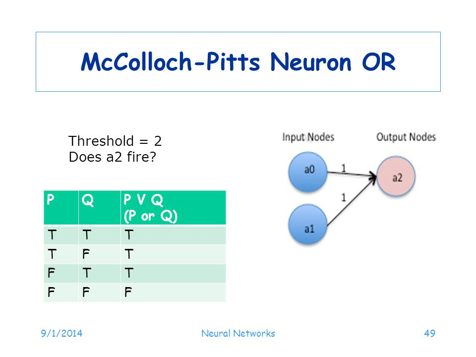 McColloch-Pitts Neuron OR