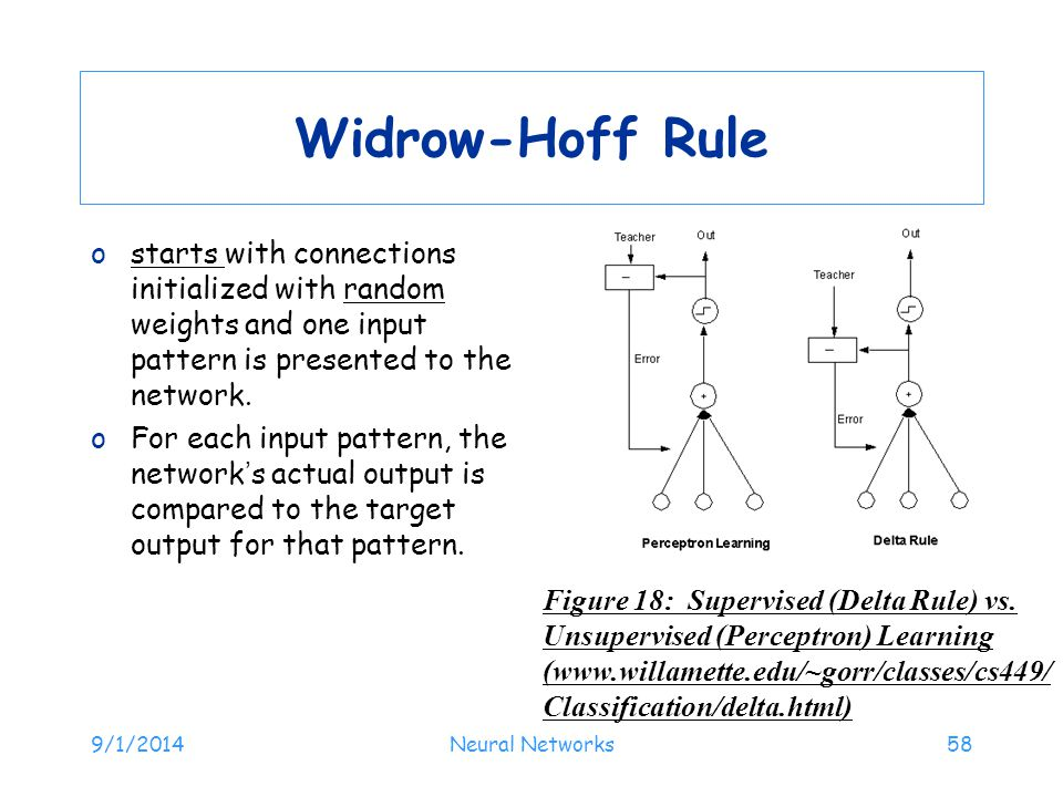 Widrow-Hoff Rule starts with connections initialized with random weights and one input pattern is presented to the network.