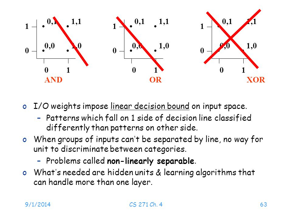 I/O weights impose linear decision bound on input space.