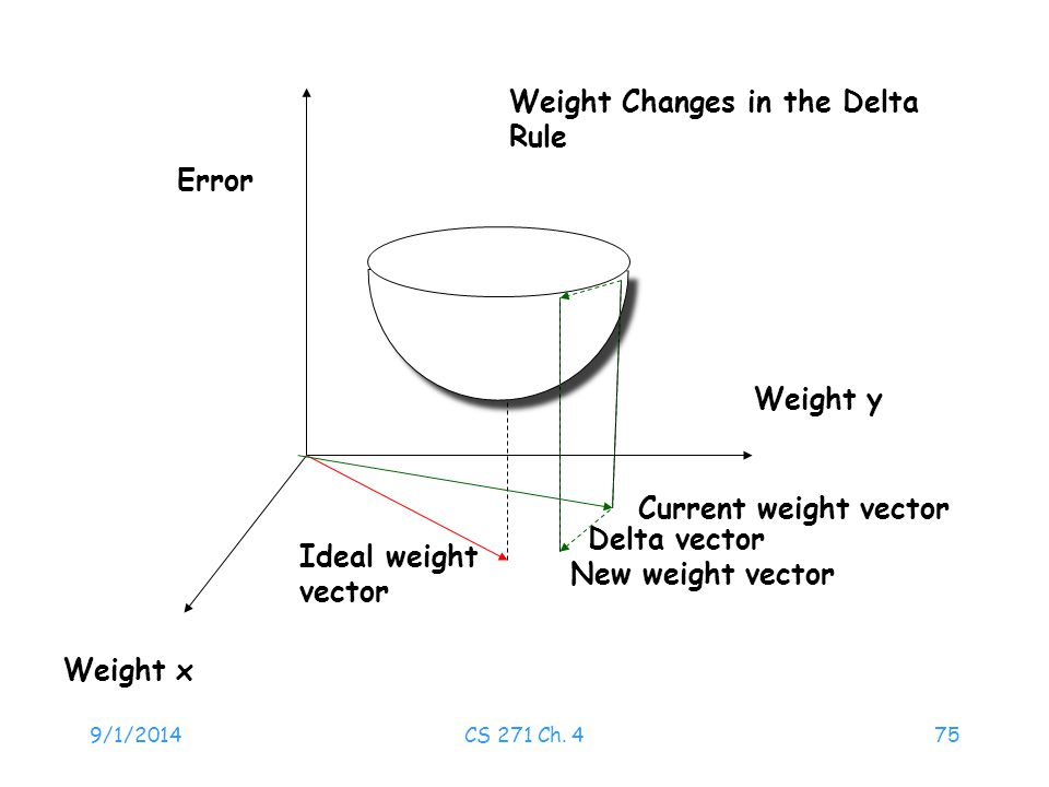 Weight Changes in the Delta Rule