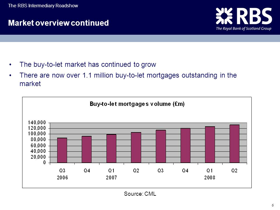 Market overview continued