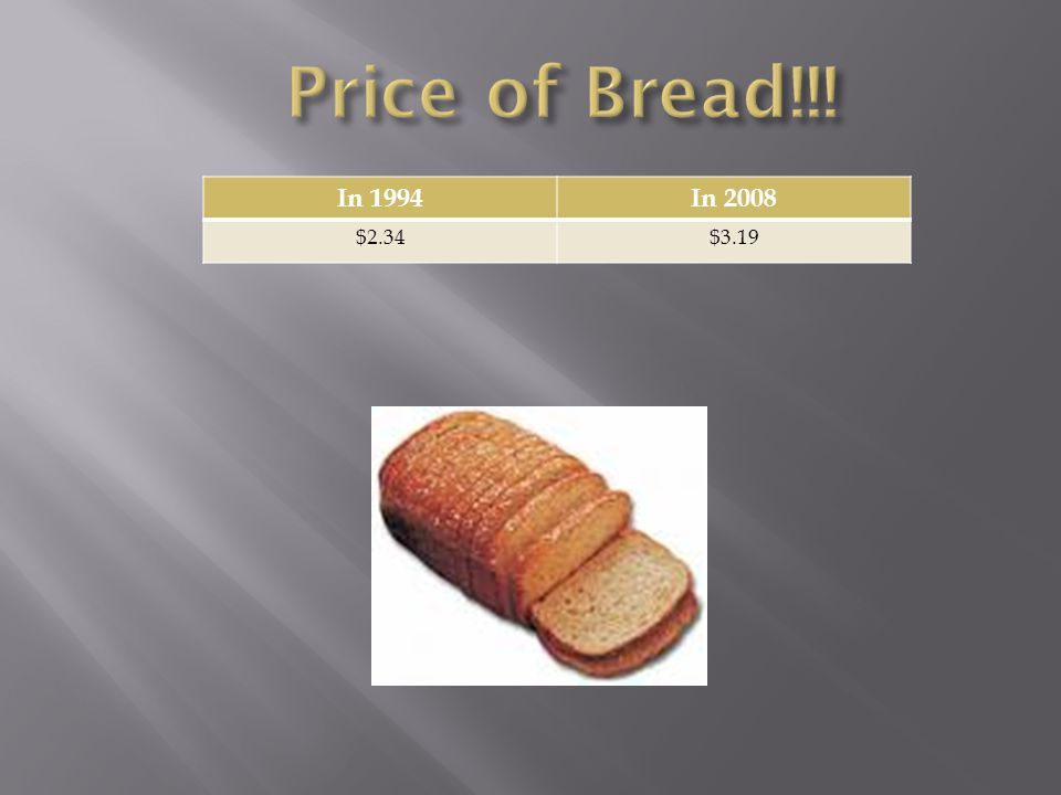 Price of Bread!!! In 1994 In 2008 $2.34 $3.19